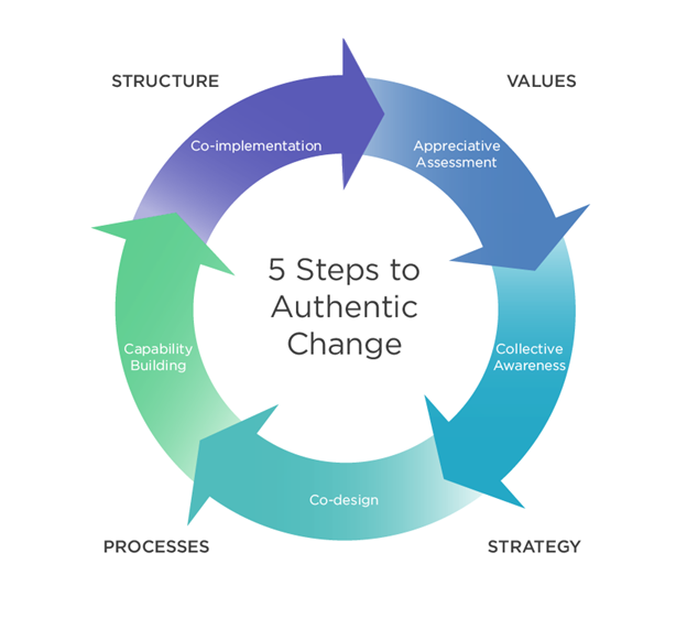 5 Steps to Authentic Change - LC GLOBAL Consulting Inc - New York, NY - Munich Germany - 2021 - cropped