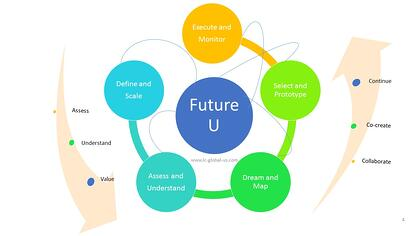 Future U - Team Excellence Coaching - Strategy, Vision, Mission - LC GLOBAL Change and Innovation Consulting New York, NY