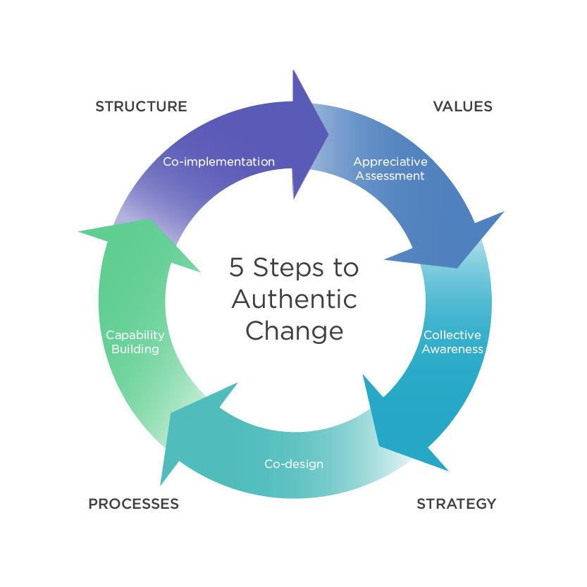 Organizational Change Leadership, Business Innovation - LC GLOBAL Consulting Inc - New York, NY