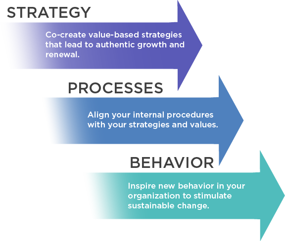 Organizational Excellence - LC GLOBAL Consulting Inc - Organizational Change and Business Innovation Consulting, NY, NY
