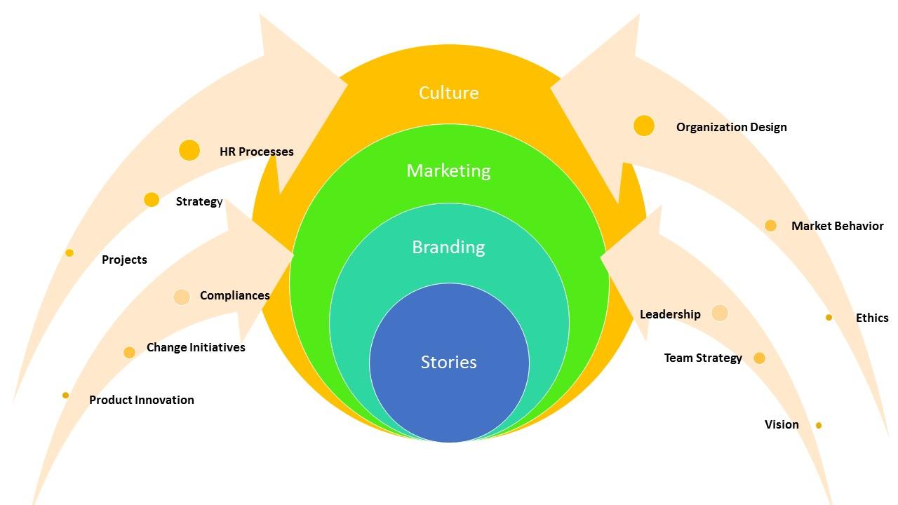 Organizational_Storytelling_and_Branding_-_LC_GLOBAL_Consulting_Inc_New_York_-_2015.jpg