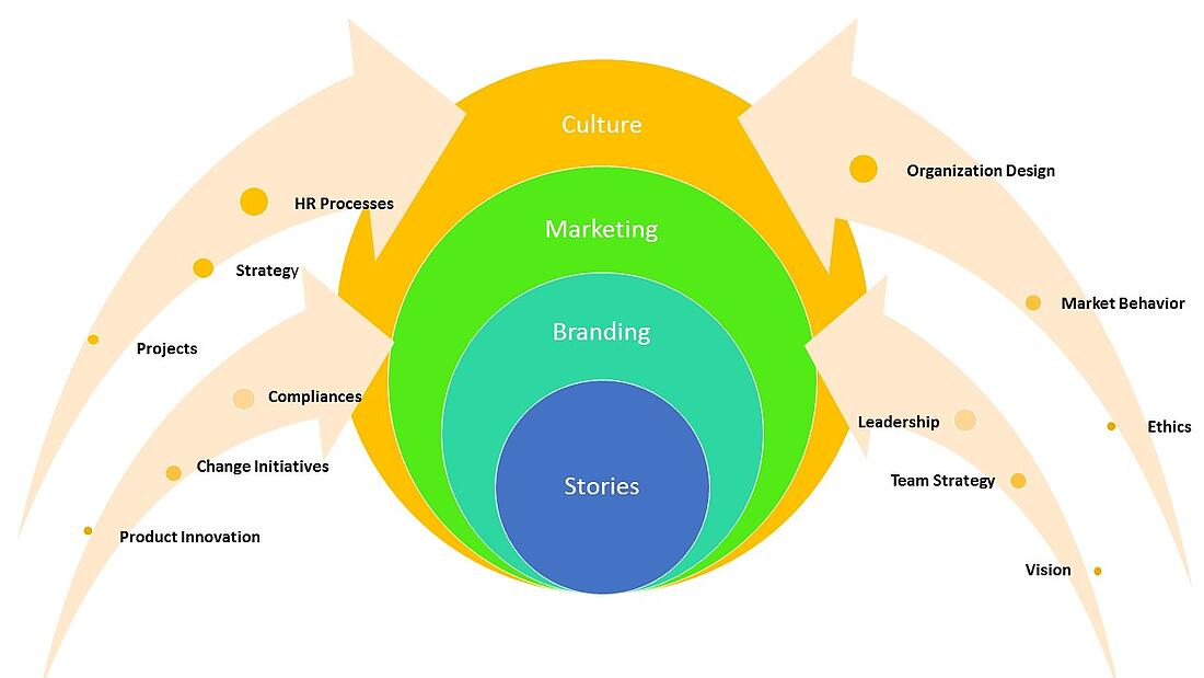 Organizational_Storytelling_and_Branding_-_LC_GLOBAL_Consulting_Inc_New_York_-_2015.jpg