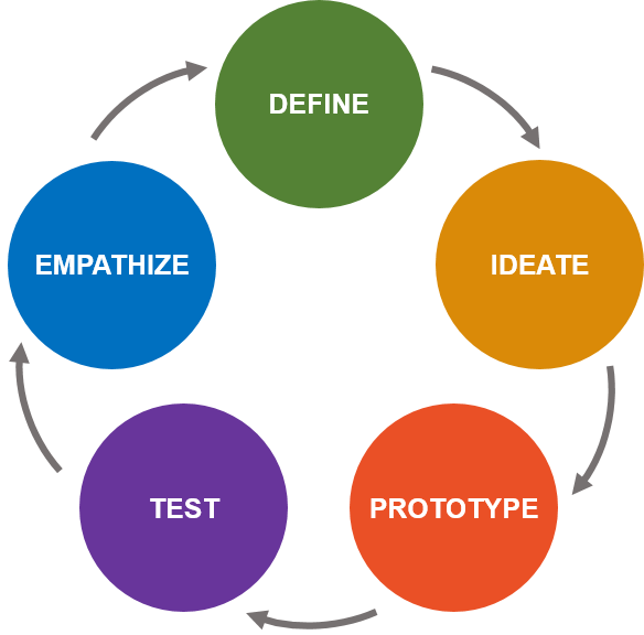 Design thinking meets systems thinking for Innovation consulting firms nyc