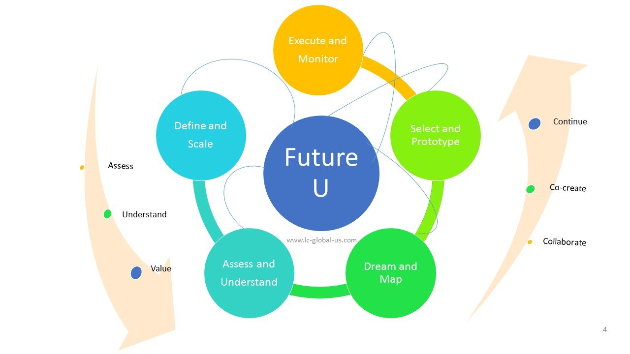 Future U - Strategy, Product Innovation, Business Innovation.